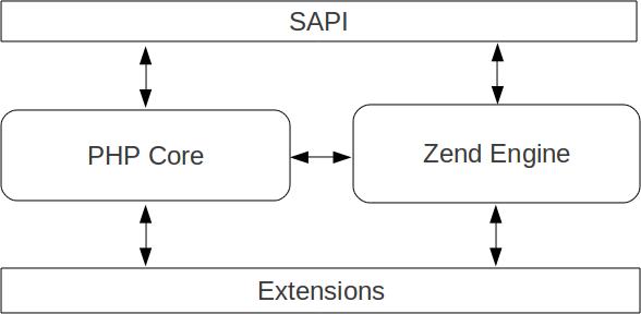 PHP_SAPI punca Vtiger Cron Task tidak berjalan